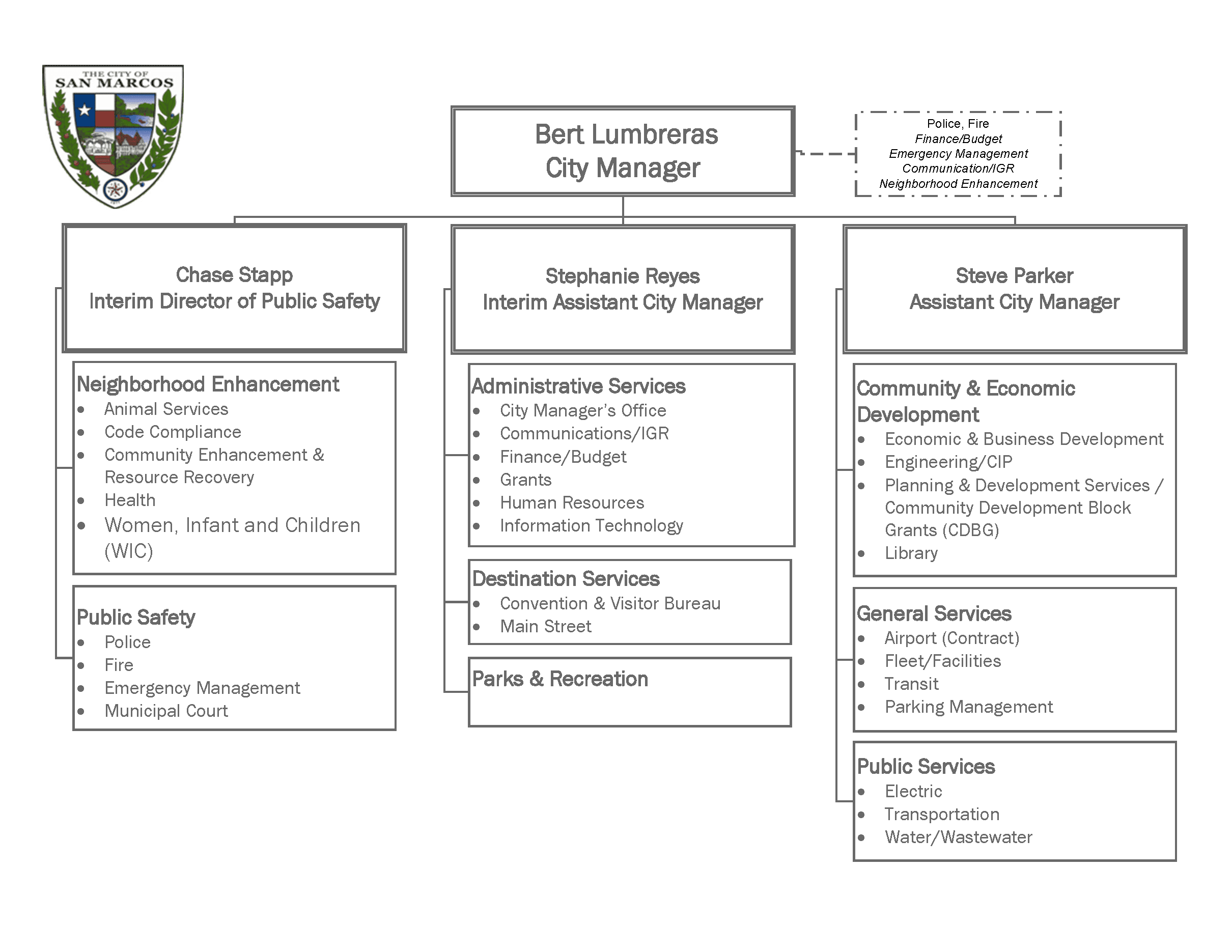 Organizational Chart showing the different city departments