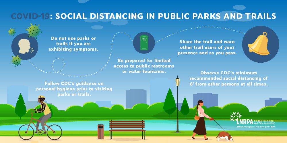Social Distancing in Parks NRPA infographic