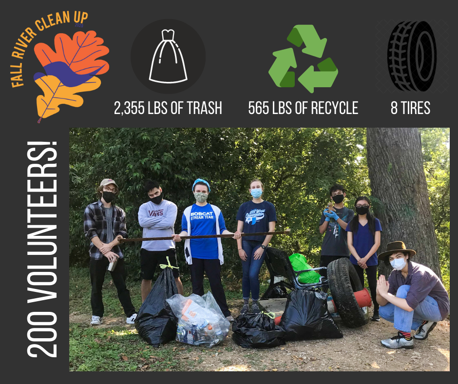 Fall River Clean up 2020 Totals